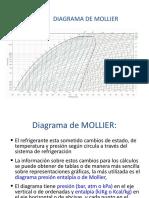 5 Diagrama de Mollier