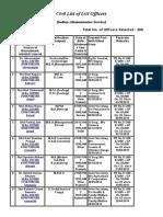 Civil List of IAS Officer GP10000 +
