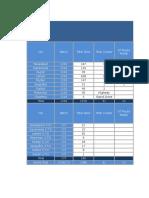 3G Optimisation Progress Report20150703-Phase1