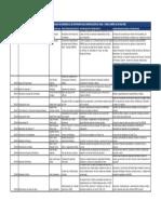 Listado de Cursos Tecnologia en Desarrollo de Software Para Construcción de Ovas - Curso Diseño de Sitios Web