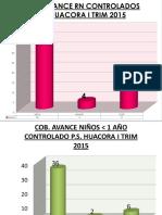 Evaluacion de Indicadores Niño 2015