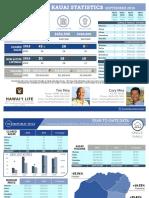 MIRA Kauai Statistics - September 2016