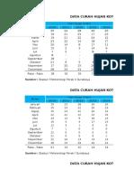 Data Curah Hujan Surabaya (BPS)