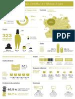 Baromètre infographies ARALD