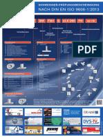Poster DIN en ISO 9606 Deutsch