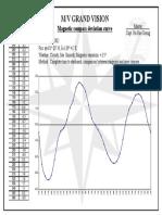 Magnetic Compass Deviation Curve