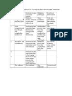 Tabel Pedoman Penskoran Tes Kemampuan Pemecahan Masalah Matematis