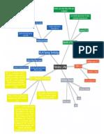 text2mindmap (2).pdf