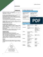 Unit 4 Revision Business Studies