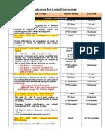 Checklist -Periodic Compliances- Secretarial