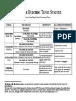 four_buddhist_tenet_systems.pdf
