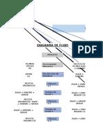 Diagrama de flujo Del Tratamiento A