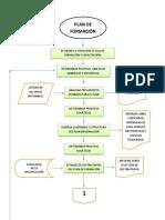 Flujograma Del Plan de Formación... 1