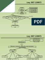 Ley 397 (1997)