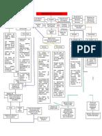Administración de Proyectos (Mapa Conceptual)