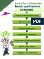 esperimento-scienze