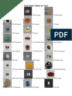02c Gem Stone Values
