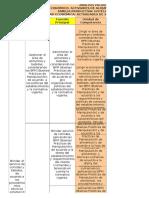 Mapa Funcional de Alimentos y Bebidas (Validación Carreras)