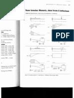 Beam Formulae.pdf