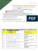 UHF Regulations