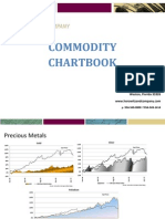 Commodity Chartbook - June 2010