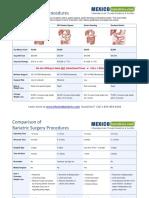 Lipid Metabolism - Obesity - Surgery 3