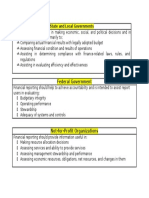 Comparison of Financial Reporting Objectives State and Local Governments Federal Government and Not-for-Profit Organizations.docx