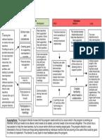 group 10 program logic model