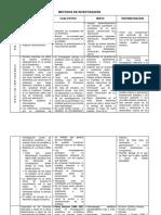 tabla de metodos