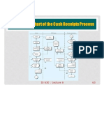 System Flowchart of the Cash Receipts Process is 630