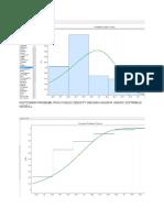 Histogram Probabilitias Fungsi Density Dengan Adanya Grafik Distribusi Weibull