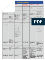 List of BPO Companiespdf