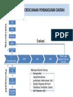 Alur Perencanaan Pembangunan Daerah-Marzi