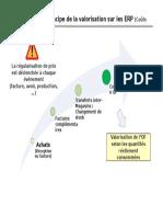 Présentation Du Principe de La Valorisation Sur Les ERP