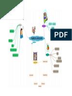 mapa pilares de la educación