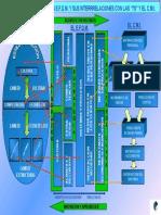 Interrelaciones Efqm 7s Cmi
