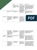 Lear Themes Table