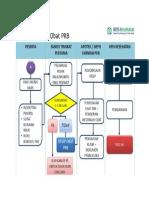 Alur pelayanan obat PRB.docx