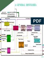 Diagrama General Destilería Ppt (Dic-24-2004)