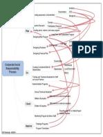CSR Flow Process