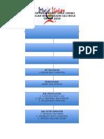 Carta Organisasi 1m1s