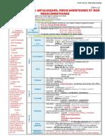 132 Thérapeutiques antalgiques, médicamenteuses et non médicamenteuses.pdf