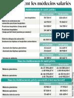 Salaires Medecins Salaries