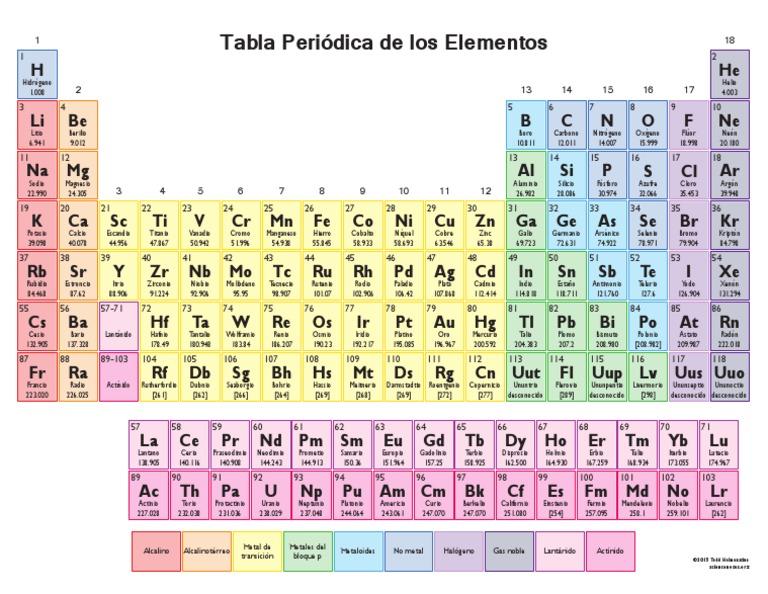 Tabla periodica elementos urtaz Image collections