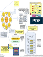 Togaf Overview in One Page