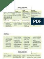 Dimensiones de La Persona (Orientacion de 1 a 4 Medio)