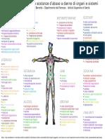 Effetti sostanze d'Abuso.pdf
