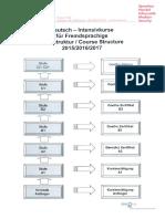 Deutsch Intensiv 2016.pdf