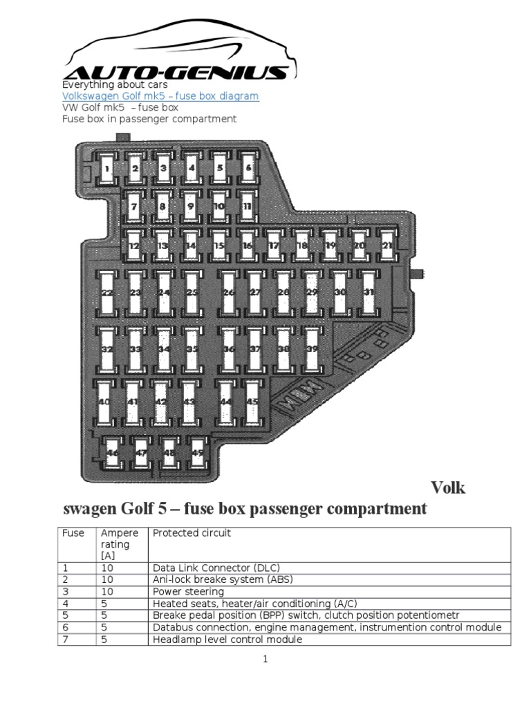 vw golf mk5 fuse box diagram vw golf mk5 – fuse box | volkswagen | fuse (electrical) #1