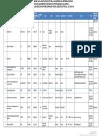 Liste Des ONG Reconnues par le MINISTERE DE LA PLANIFICATION ET DE LA COOPERATION EXTERNE (MPCE)